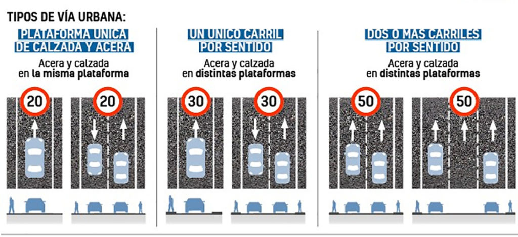 Ограничение скорости в городах Испании - 30 км/ч
