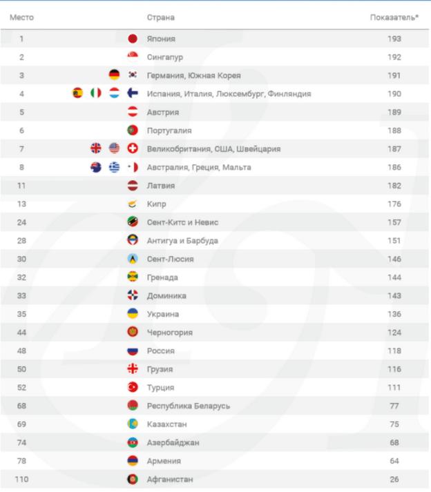 Рейтинг паспортов 2021