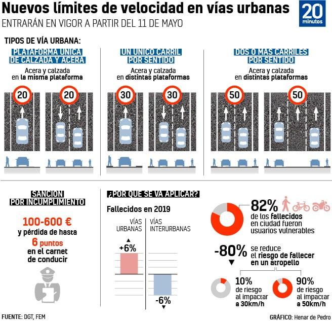 Новые ограничения скорости в городах Испании